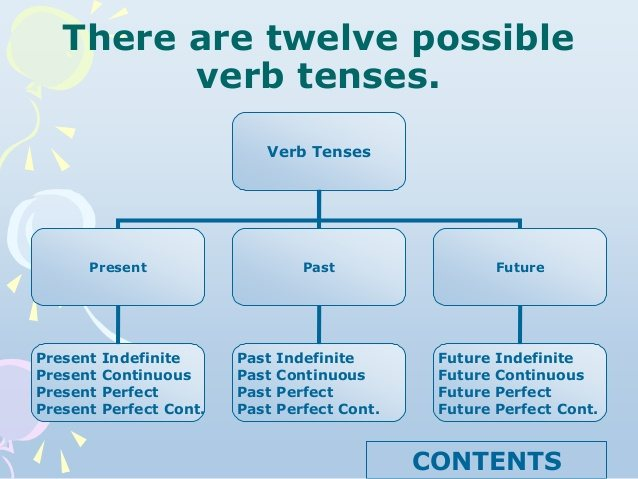 12 english tenses every thing you need to know about them stjegypt ccuart Images