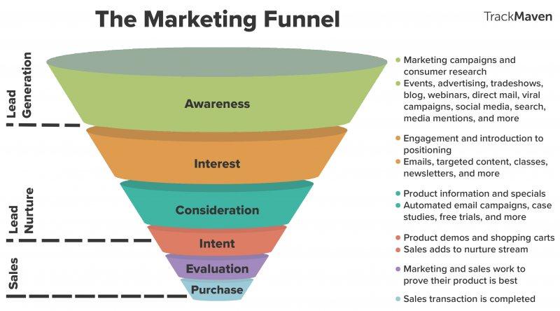 تعرف علي التسويق الرقمي و اهم الادوات المستخدمة Digital Marketing - STJEGYPT