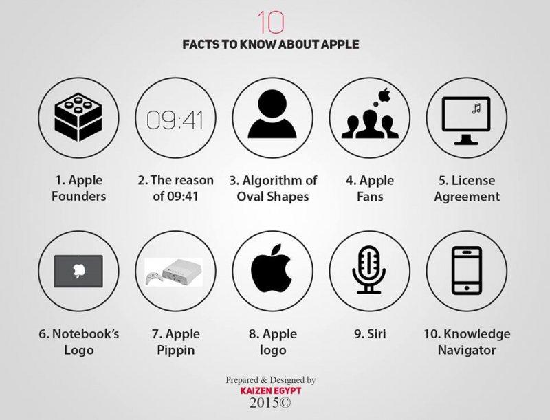 10 حقايق عن Apple غالبا هاتكون مش عارفهم وهايعجبوك - STJEGYPT