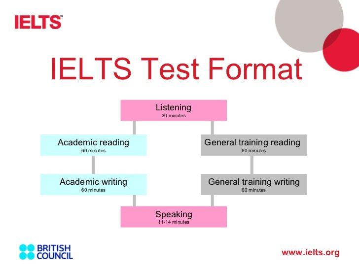 أفضل المواقع لتدريبك علي امتحان الايليتس و تحديد مستواك - STJEGYPT